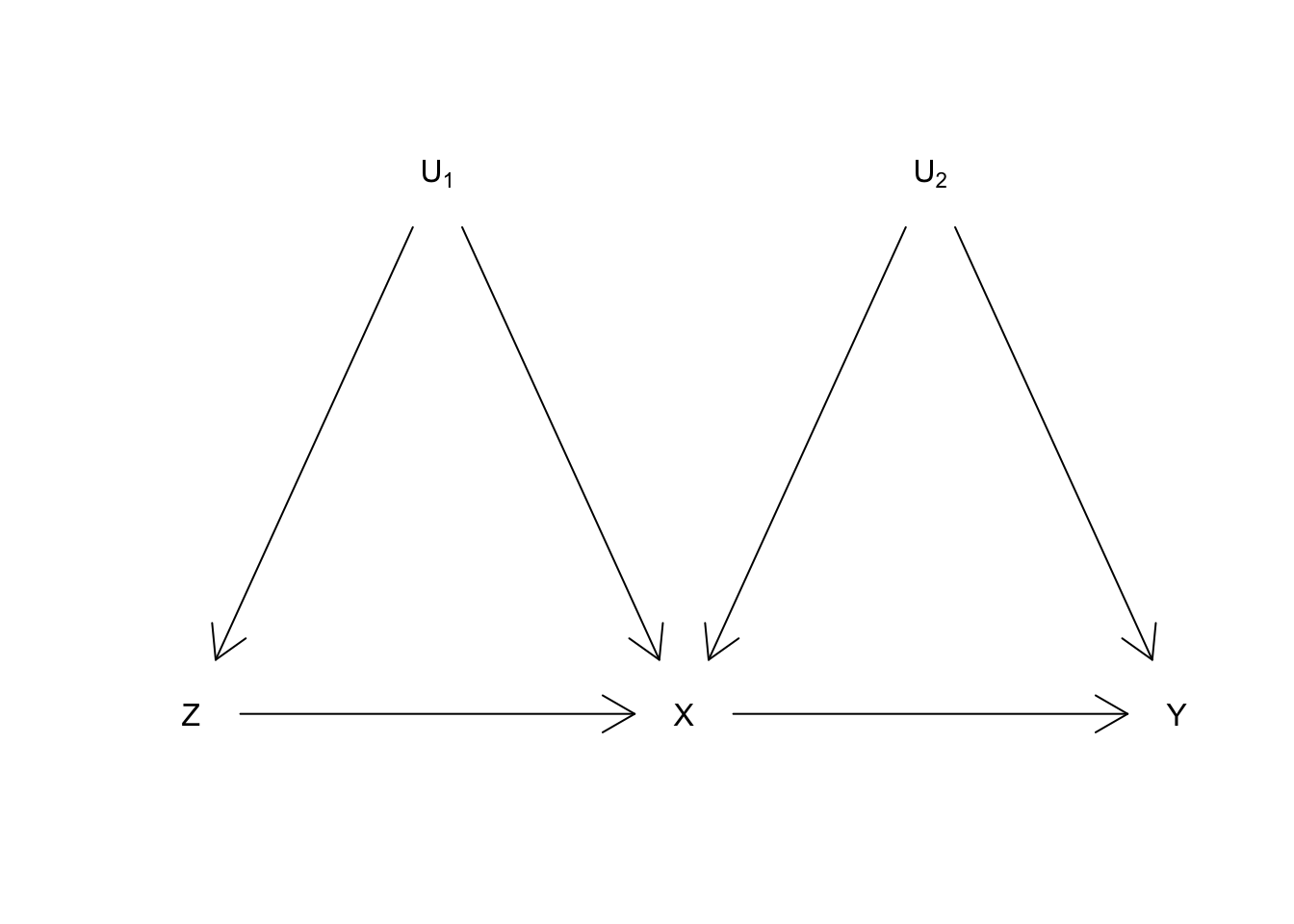 Figure: DAG for a non-randomized instrument. Z is an instrument for the effect of X on Y